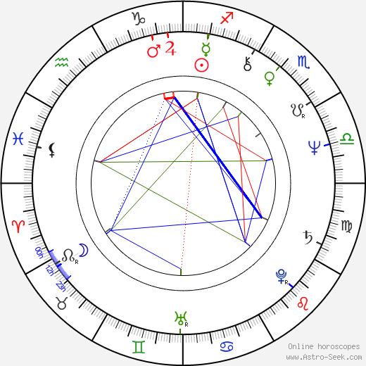 Tom Wilkinson astro natal birth chart, Tom Wilkinson horoscope, astrology