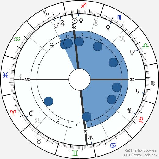 Tony Gabriel wikipedia, horoscope, astrology, instagram
