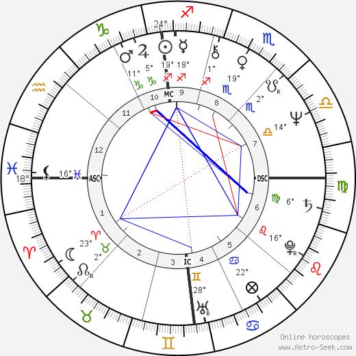 Tony Gabriel birth chart, biography, wikipedia 2019, 2020