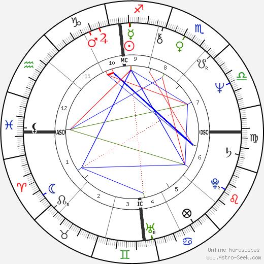 Tony Gabriel astro natal birth chart, Tony Gabriel horoscope, astrology