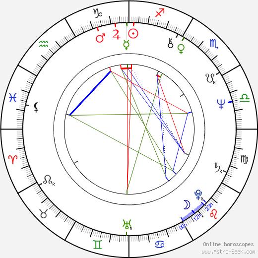 Zuzana Kocúriková день рождения гороскоп, Zuzana Kocúriková Натальная карта онлайн