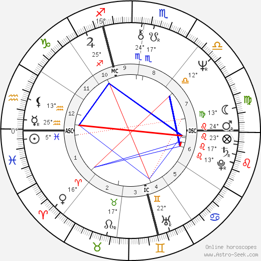 Aldo Busi birth chart, biography, wikipedia 2019, 2020