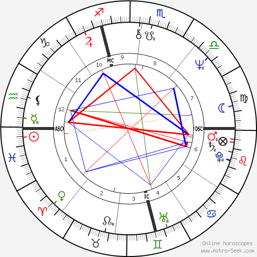Aldo Busi birth chart, Aldo Busi astro natal horoscope, astrology