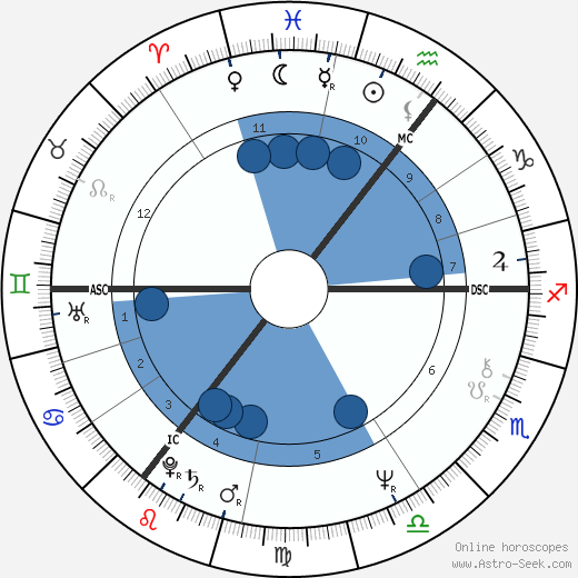 Alexander Carlile wikipedia, horoscope, astrology, instagram