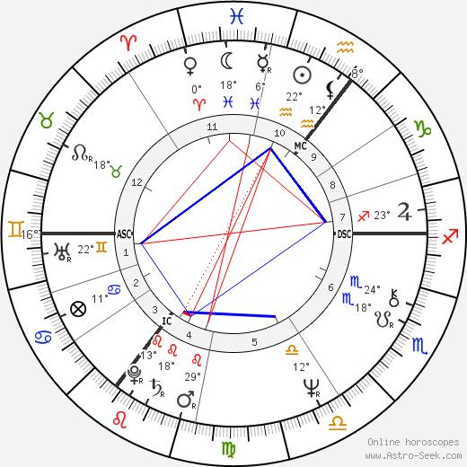Alexander Carlile birth chart, biography, wikipedia 2018, 2019