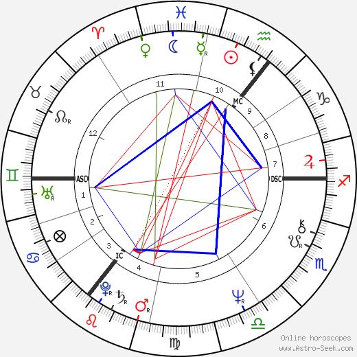 Alexander Carlile astro natal birth chart, Alexander Carlile horoscope, astrology