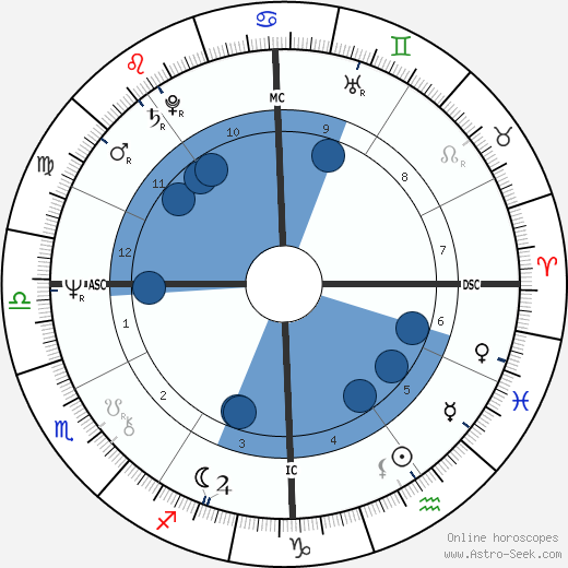 Alice Cooper horoscope, astrology, sign, zodiac, date of birth, instagram