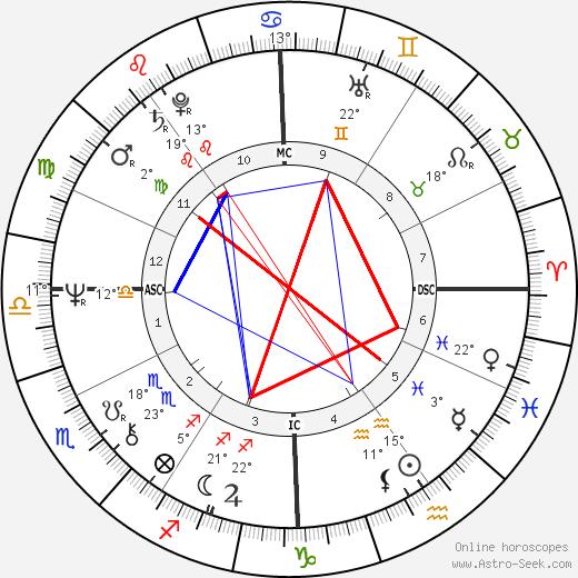 Alice Cooper birth chart, biography, wikipedia 2019, 2020