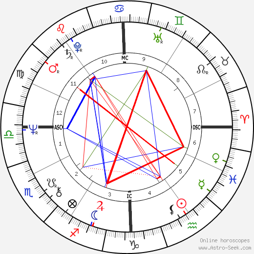 Alice Cooper astro natal birth chart, Alice Cooper horoscope, astrology