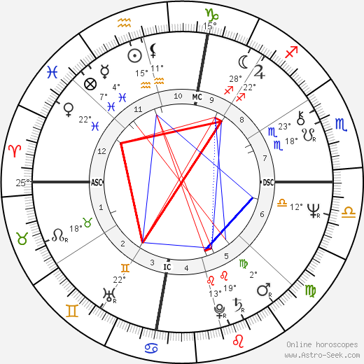 Barbara Hershey birth chart, biography, wikipedia 2019, 2020