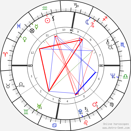 Barbara Hershey birth chart, Barbara Hershey astro natal horoscope, astrology