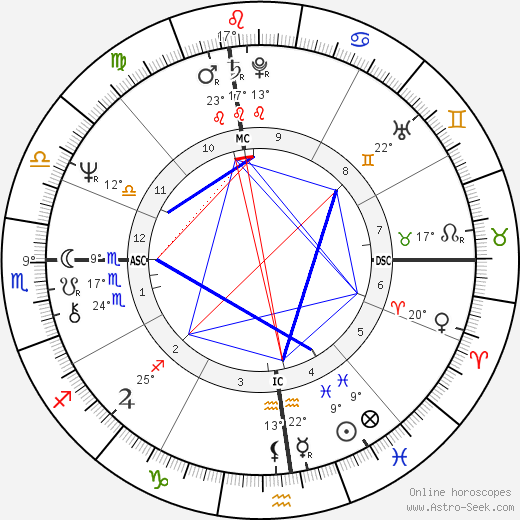 Bernadette Peters birth chart, biography, wikipedia 2018, 2019
