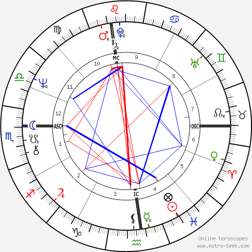 Bernadette Peters astro natal birth chart, Bernadette Peters horoscope, astrology