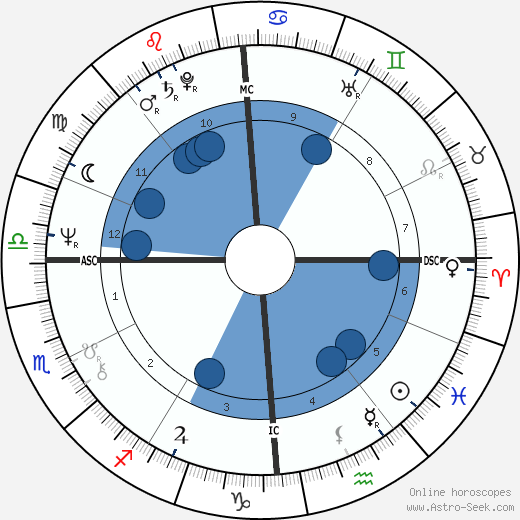 Bernard Bosson wikipedia, horoscope, astrology, instagram