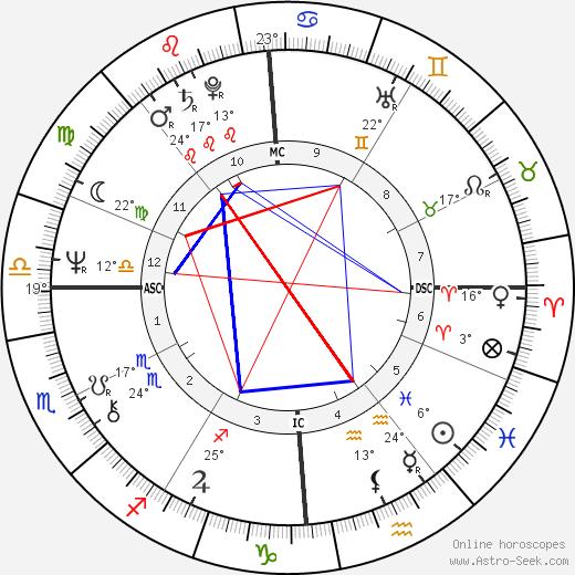 Bernard Bosson birth chart, biography, wikipedia 2019, 2020