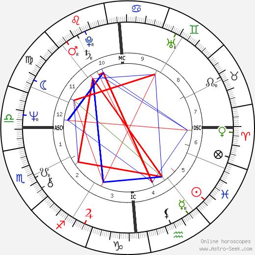 Bernard Bosson astro natal birth chart, Bernard Bosson horoscope, astrology