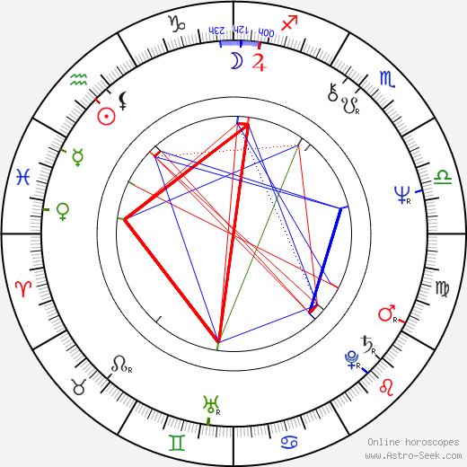 Christopher Guest birth chart, Christopher Guest astro natal horoscope, astrology