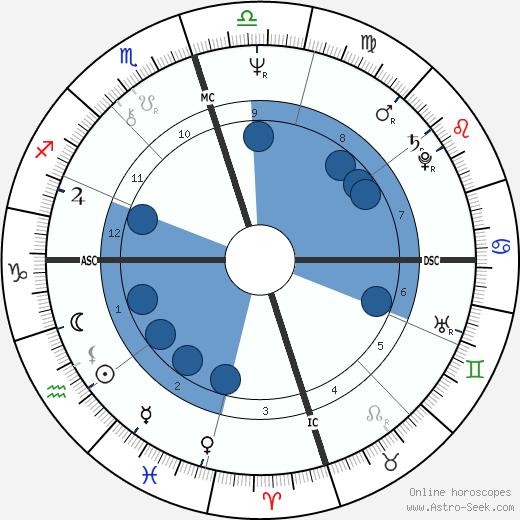 Dan Seals wikipedia, horoscope, astrology, instagram