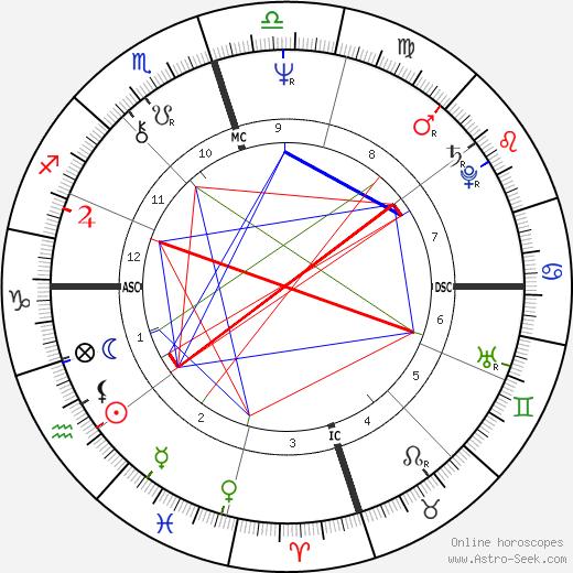 Dan Seals tema natale, oroscopo, Dan Seals oroscopi gratuiti, astrologia