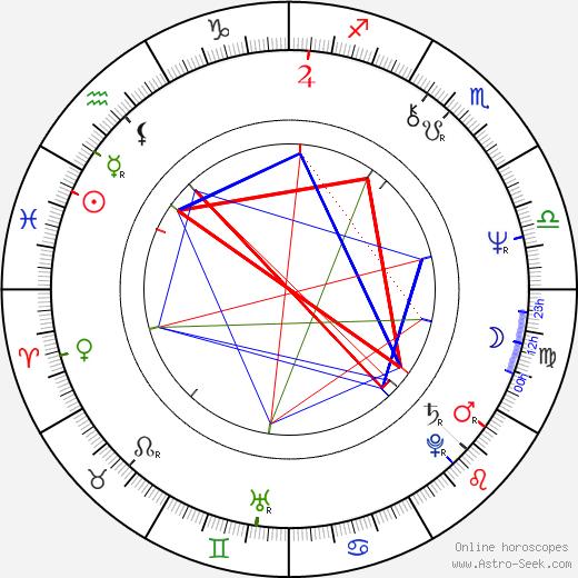 Danny Denzongpa astro natal birth chart, Danny Denzongpa horoscope, astrology
