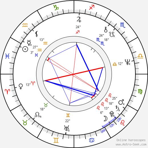 Dennis Awtrey birth chart, biography, wikipedia 2019, 2020
