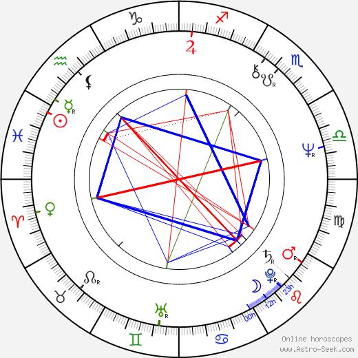 Dennis Awtrey birth chart, Dennis Awtrey astro natal horoscope, astrology