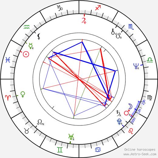 Dennis Waterman birth chart, Dennis Waterman astro natal horoscope, astrology