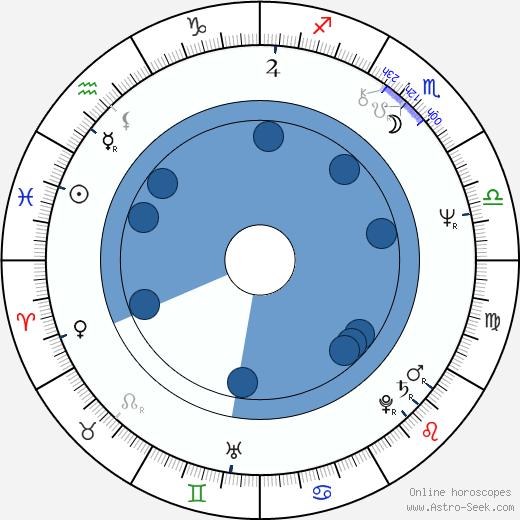 Domingo Ambriz wikipedia, horoscope, astrology, instagram