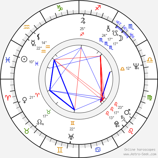 Domingo Ambriz birth chart, biography, wikipedia 2020, 2021