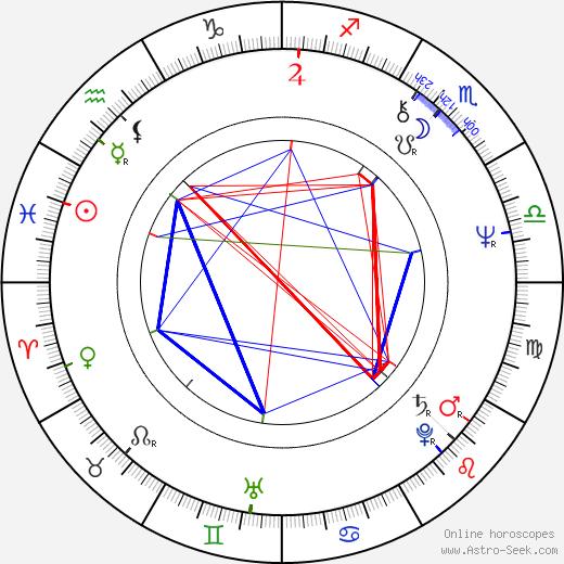 Domingo Ambriz birth chart, Domingo Ambriz astro natal horoscope, astrology