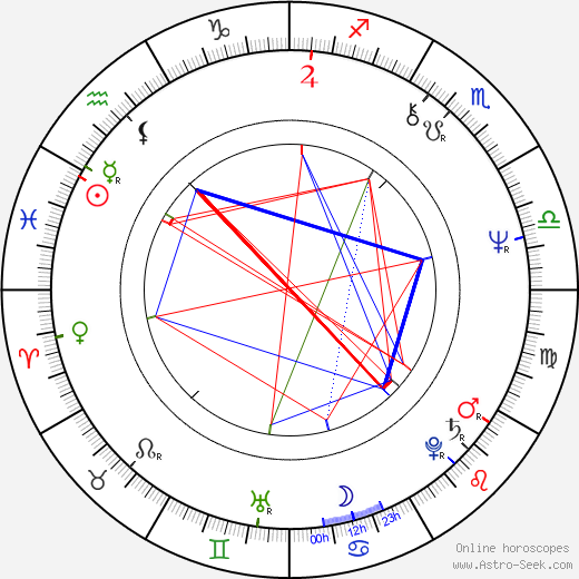 Dušan Kaprálik день рождения гороскоп, Dušan Kaprálik Натальная карта онлайн