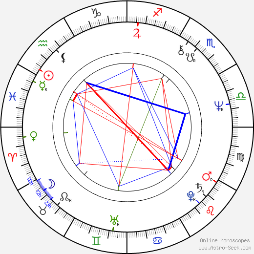 Eckhart Tolle astro natal birth chart, Eckhart Tolle horoscope, astrology