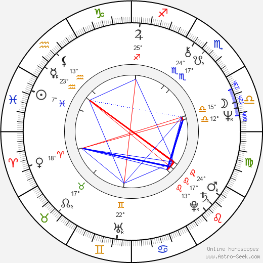 Elzbieta Jarosik birth chart, biography, wikipedia 2019, 2020