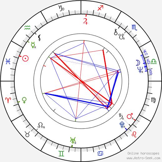 Elzbieta Jarosik astro natal birth chart, Elzbieta Jarosik horoscope, astrology