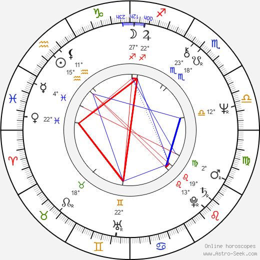 Errol Morris birth chart, biography, wikipedia 2020, 2021