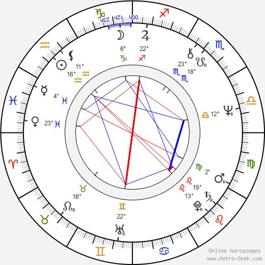 Felix Mitterer birth chart, biography, wikipedia 2020, 2021