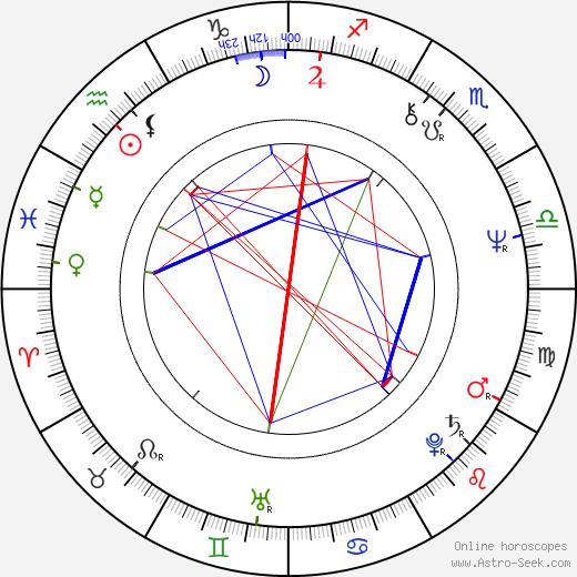 Felix Mitterer birth chart, Felix Mitterer astro natal horoscope, astrology