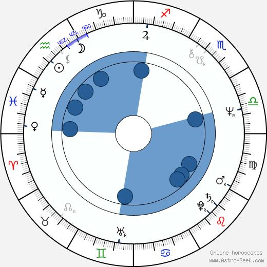 Florinda Meza García wikipedia, horoscope, astrology, instagram