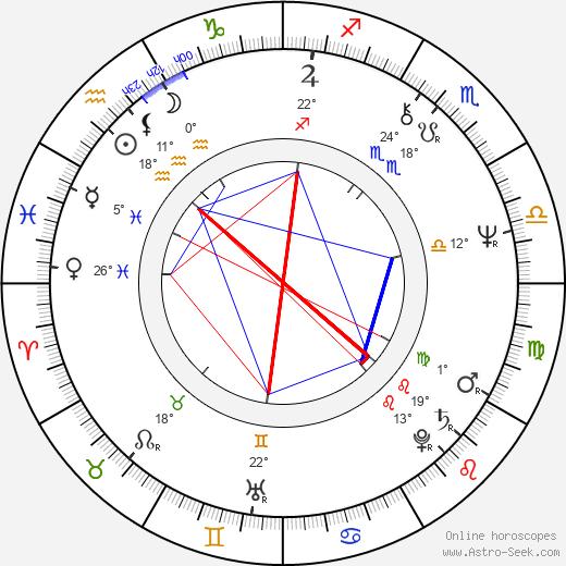 Florinda Meza García birth chart, biography, wikipedia 2020, 2021