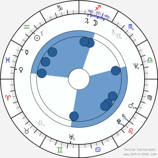 Frank Wills wikipedia, horoscope, astrology, instagram