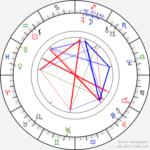Frank Wills birth chart, Frank Wills astro natal horoscope, astrology