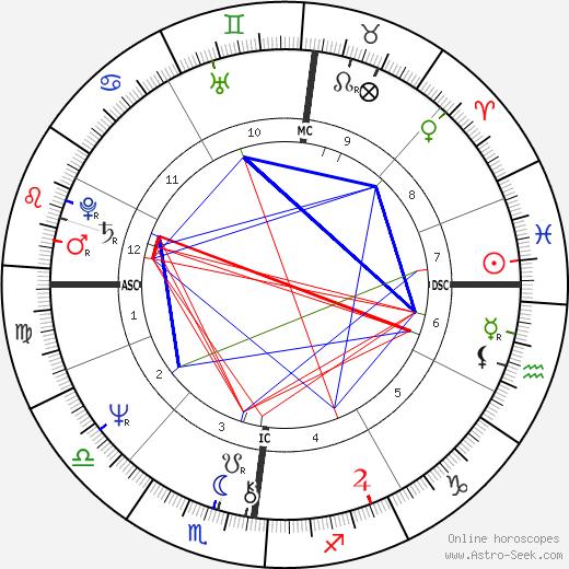 Gérard Darmon birth chart, Gérard Darmon astro natal horoscope, astrology