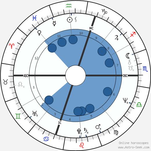 Gilbert Collard wikipedia, horoscope, astrology, instagram