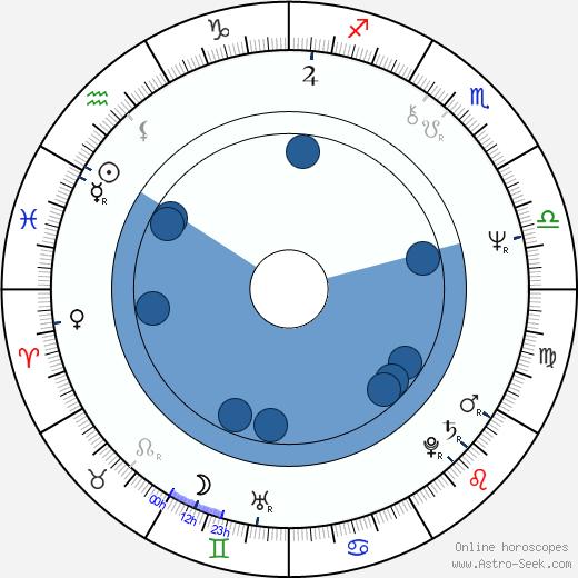 Gilbert Sicotte wikipedia, horoscope, astrology, instagram