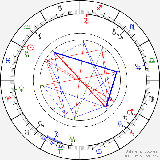 Gilbert Sicotte birth chart, Gilbert Sicotte astro natal horoscope, astrology