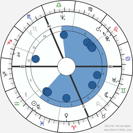 Gwen Scott wikipedia, horoscope, astrology, instagram