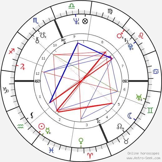 Gwen Scott tema natale, oroscopo, Gwen Scott oroscopi gratuiti, astrologia