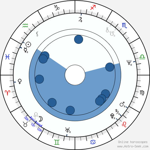 György Cserhalmi wikipedia, horoscope, astrology, instagram