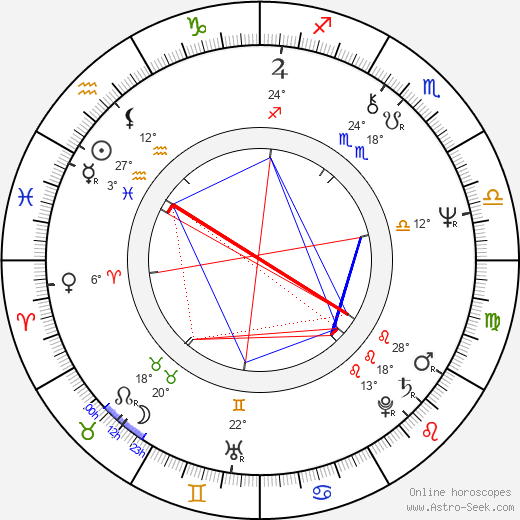 György Cserhalmi birth chart, biography, wikipedia 2019, 2020