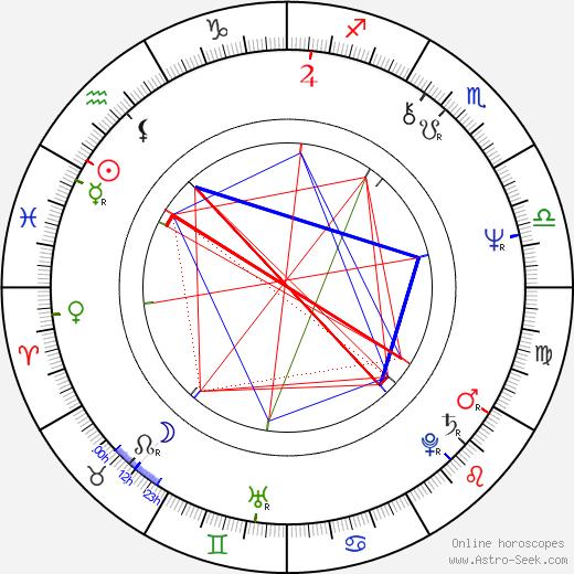 György Cserhalmi birth chart, György Cserhalmi astro natal horoscope, astrology